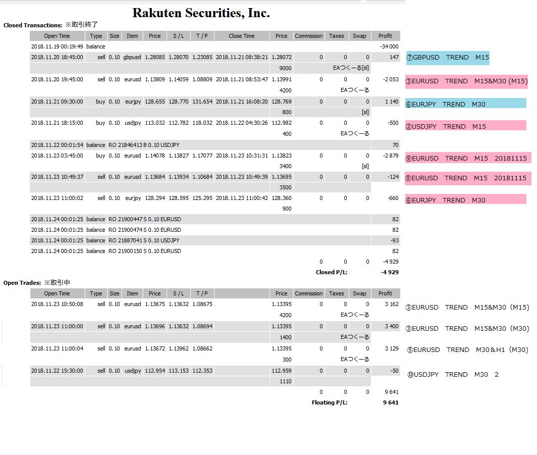 今週の自動売買EA 取引結果 2018年11月19日~24日