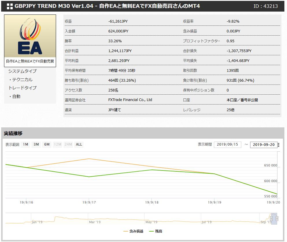 FX自動売買EAの取引結果(2019年9月16日~21日)
